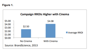Campaign RROIs higher with cinema brandscience study 2013