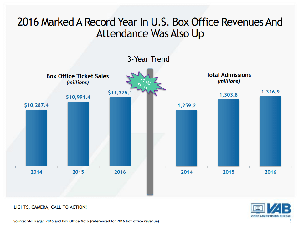 Box-Office-Revenues-and-Attendance-up-in-2016-1