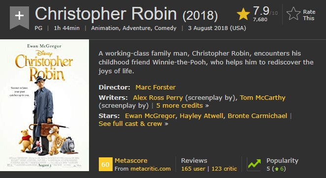 Christopher Robin IMDb Ratings