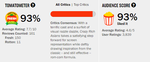 Crazy Rich Asians Rotten Tomatoes Tomatometer