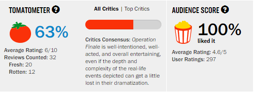 Operation Finale Rotten Tomatoes Tomatometer Reviews