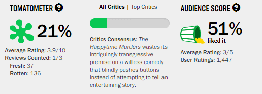 The Happytime Murders Rotten Tomatoes Tomatometer Reviews