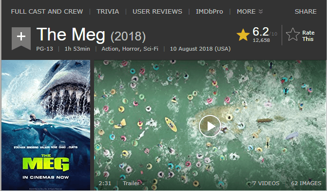 The Meg IMDb Ratings