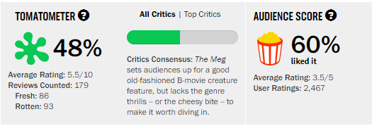 The Meg Rotten Tomatoes Score