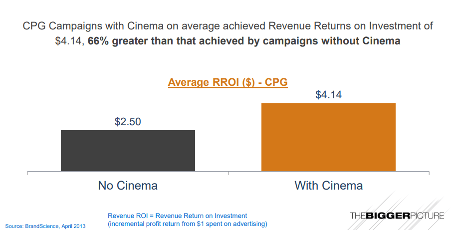 advertising-campaigns-with-cinema-advertising-performed-66-percent-better-1