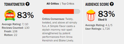 A Simple Favor Rotten Tomatoes Tomatometer