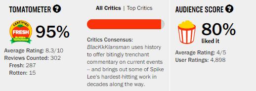 BlacKkKlansman Rotten Tomatoes Tomatometer Score