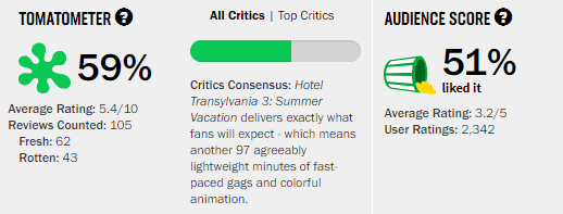 Hotel Transylvania 3 Rotten Tomatoes Tomatoemeter
