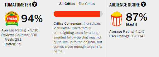 Incredibles 2 Rotten Tomatoes Tomatometer