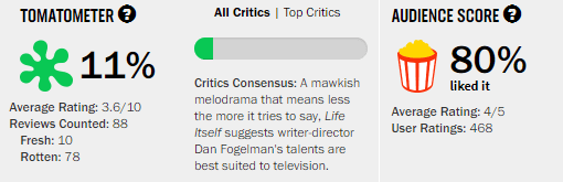 Life Itself Rotten Tomatoes Tomatometer