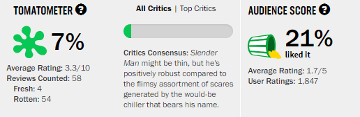Slender Man Rotten Tomatoes Tomatoemeter Reviews and Ratings