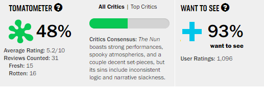 The Nun Rotten Tomatoes Tomatometer Review