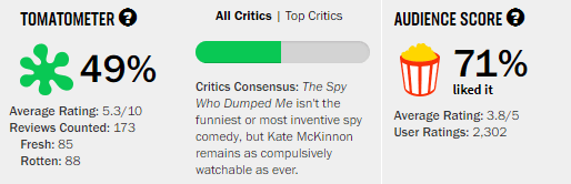The Spy Who Dumped Me Rotten Tomatoes Tomatoemeter Ratings