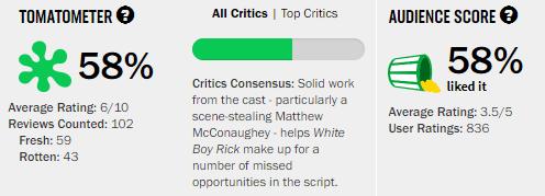 White Boy Rick Rotten Tomatoes Tomatometer