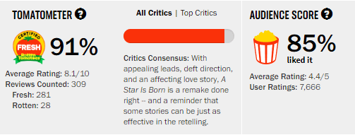 A Star Is Born Rotten Tomatoes Tomatometer