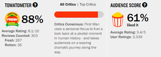 First Man Rotten Tomatoes Tomatometer