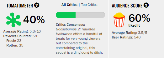 Goosebumps 2 Haunted Halloween Rotten Tomatoes Tomatometer