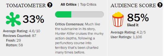 Hunter Killer Rotten Tomatoes Tomatometer