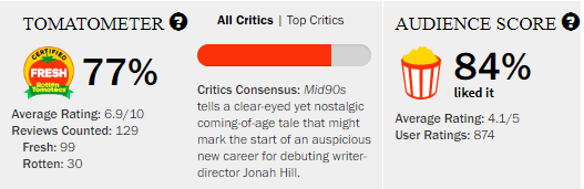Mid90s Rotten Tomatoes Tomatometer