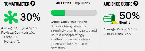 Night School Rotten Tomatoes Tomatometer