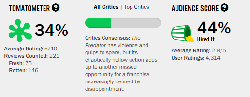 The Predator Rotten Tomatoes Tomatometer