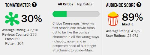 Venom Rotten Tomatoes Tomatometer
