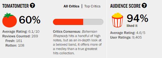 Bohemian Rhapsody Rotten Tomatoes Tomatometer