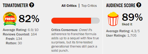 Creed II Rotten Tomatoes Tomatometer
