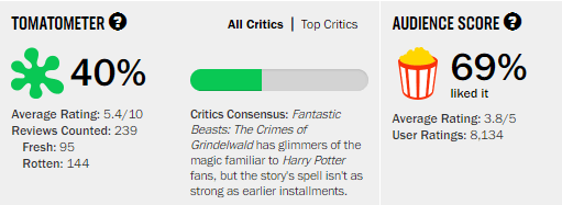 Fantastic Beasts The Crimes of Grindelwald Rotten Tomatoes Tomatometer