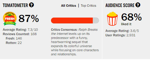 Ralph Breaks the Internet Rotten Tomatoes Tomatometer