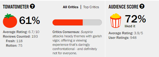 Suspiria Rotten Tomatoes Tomatometer