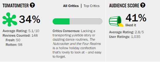The Nutcracker and the Four Realms Rotten Tomatoes Tomatometer