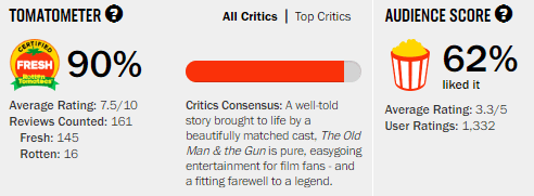 The Old Man & the Gun Rotten Tomatoes Tomatometer