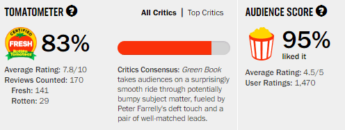 Green Book Rotten Tomatoes Tomatometer