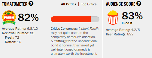 Instant Family Rotten Tomatoes Tomatometer