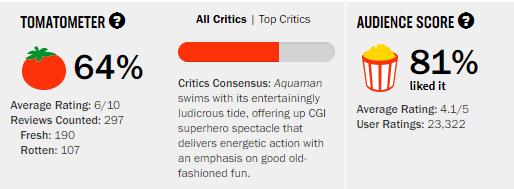 Aquaman Rotten Tomatoes Tomatometer