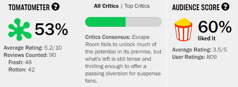 Escape Room Rotten Tomatoes Tomatometer