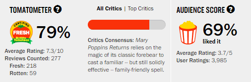 Mary Poppins Returns Rotten Tomatoes Tomatometer