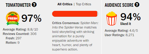 Spider-Man Into the Spider-Verse Rotten Tomatoes Tomatometer